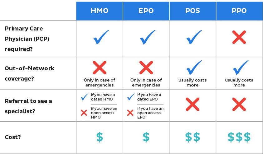 Ipo vs ppo vs point of service plan