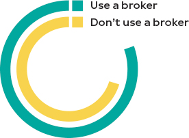 use a broker for employee benefits