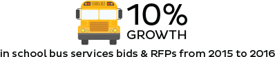 In school bus services bids & RFPs from 2015 to 2016