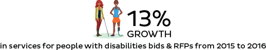 In services for people with disabilities bids & RFPs from 2015 to 2016