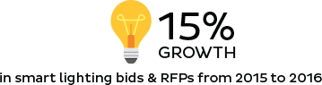 In smart lighting bids & RFPs from 2015 to 2016