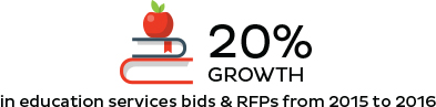 In education services bids & RFPs from 2015 to 2016