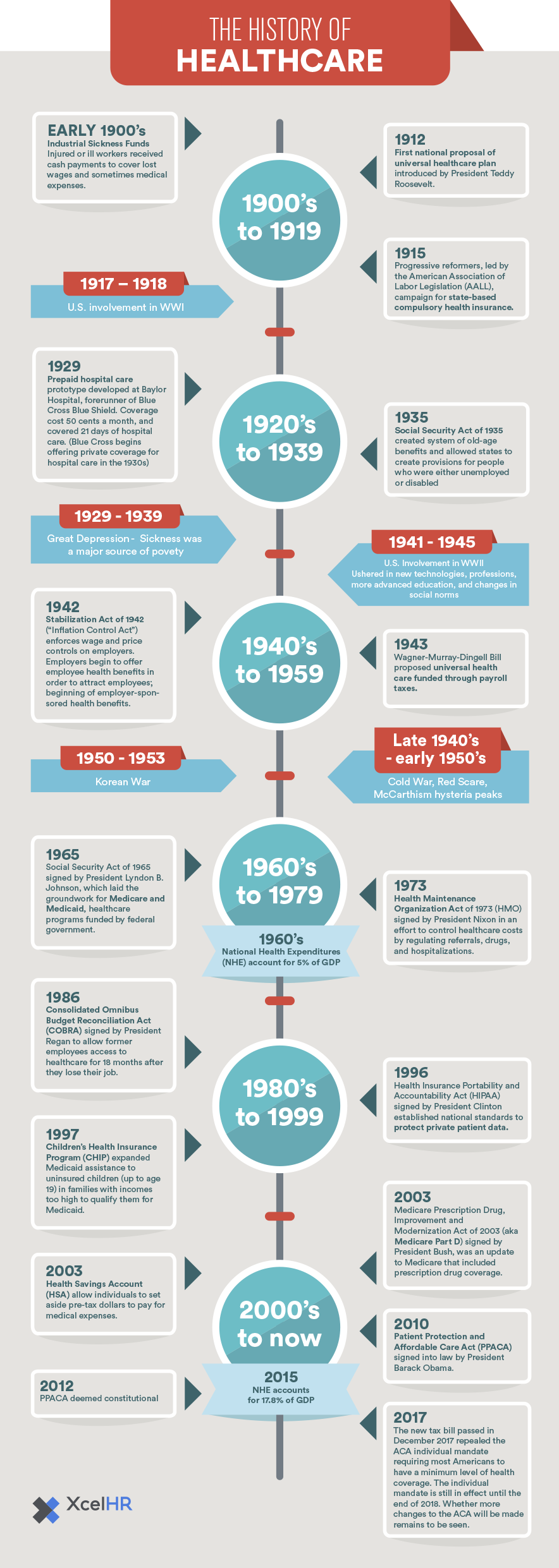 history of healthcare in america infographic